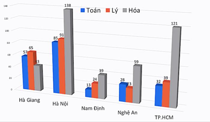 Đã xác định nguyên nhân khiến bài thi có điểm cao bất thường tại Hà Giang